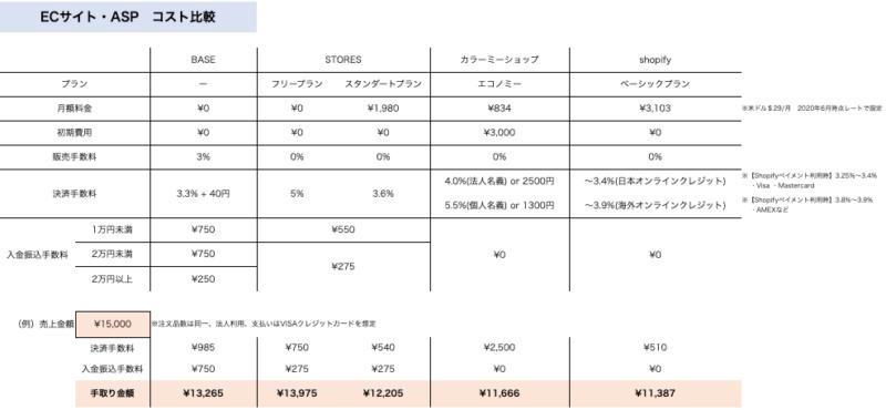 EC_ASPコスト比較表